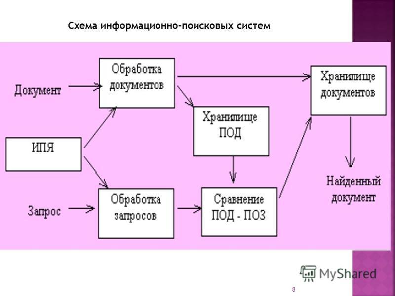8 Схема информационно-поисковых систем