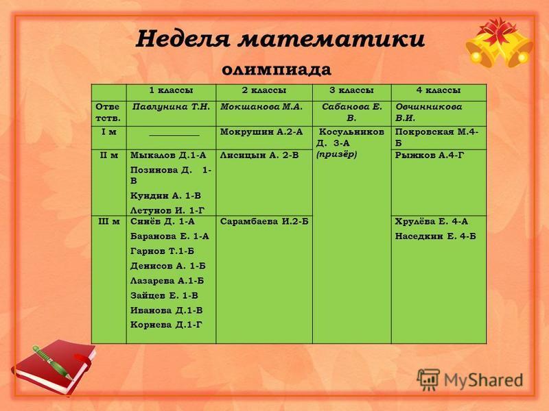 Неделя математики олимпиада 1 классы 2 классы 3 классы 4 классы Отве тств. Павлунина Т.Н.Мокшанова М.А.Сабанова Е. В. Овчинникова В.И. I м ___________Мокрушин А.2-А Косульников Д. 3-А (призёр) Покровская М.4- Б II м Мыкалов Д.1-А Позинова Д. 1- В Кун