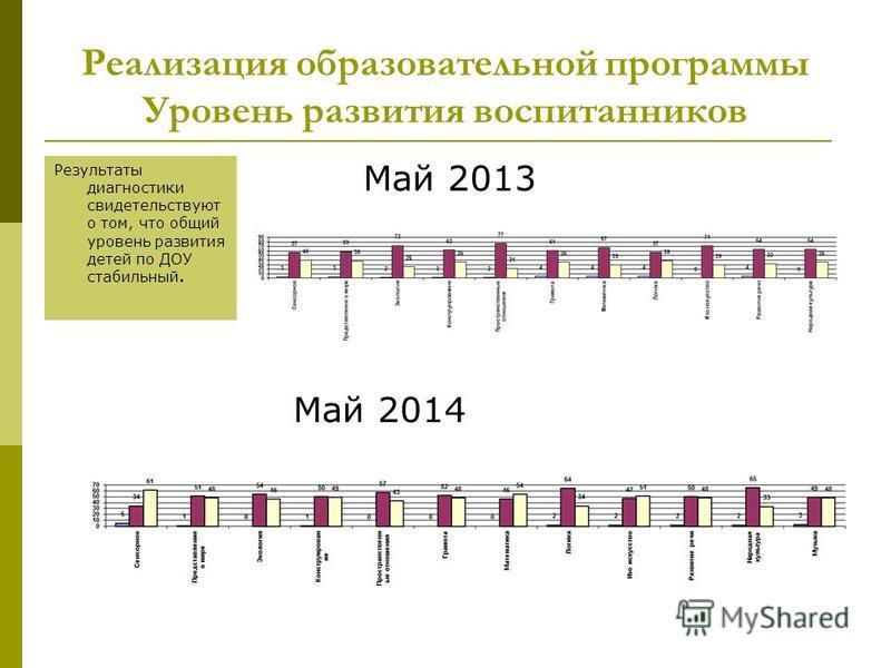 Реализация образовательной программы Уровень развития воспитанников Результаты диагностики свидетельствуют о том, что общий уровень развития детей по ДОУ стабильный. Май 2014 Май 2013