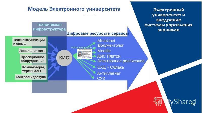 14 Модель Электронного университета