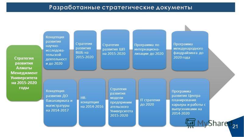 Концепция развития ДО бакалавриата и магистратуры на 2014-2017 Концепция развития научно- исследова- тельской деятельност и до 2020 Стратегия развития модели предприним ательского Университета 2015-2020 HR- концепция на 2014-2016 Стратегия развития В
