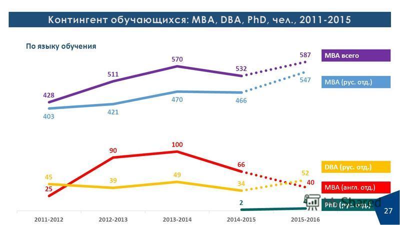 МВА всего МВА (рус. отд.) DBA (рус. отд.) МВА (англ. отд.) PhD (рус. отд.) По языку обучения 27