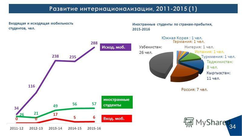34 Вход. моб. Исход. моб. иностранные студенты Узбекистан: 26 чел. Россия: 7 чел. Таджикистан: 8 чел. Туркмения: 1 чел. Испания: 1 чел. Нигерия: 1 чел. Германия: 1 чел. Южная Корея : 1 чел.