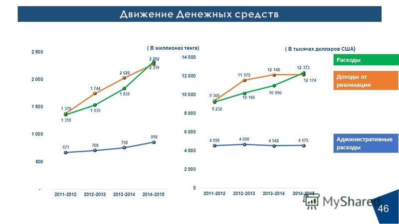 46 ( В миллионах тенге) ( В тысячах долларов США ) Доходы от реализнации Расходы Административные расходы 46