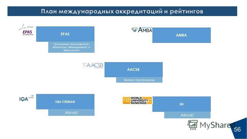 EPAS IQA CEEMAN AMBA AACSB Программы Бакалавриата: «Финансы», «Менеджмент» и «Маркетинг» AlmaU Бизнес программы QS AlmaU 56