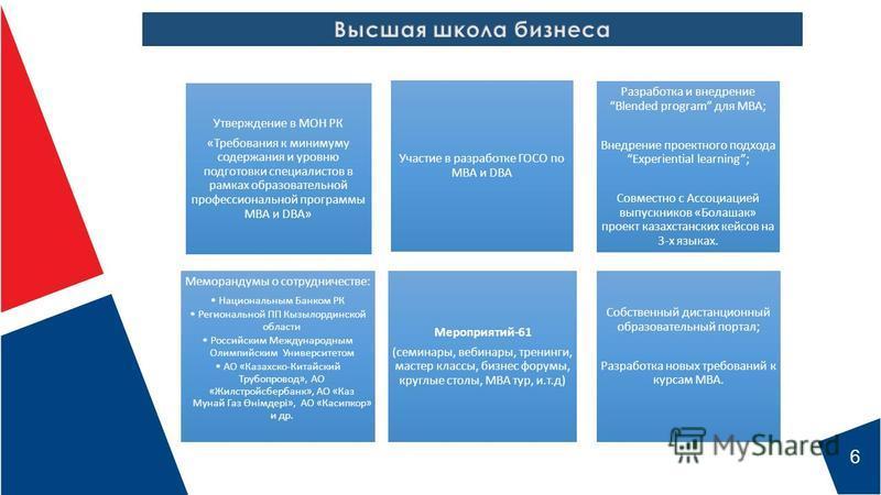 6 Участие в разработке ГОСО по МВА и DBA Меморандумы о сотрудничестве: Национальным Банком РК Региональной ПП Кызылординской области Российским Международным Олимпийским Университетом АО «Казахско-Китайский Трубопровод», АО «Жилстройсбербанк», АО «Ка
