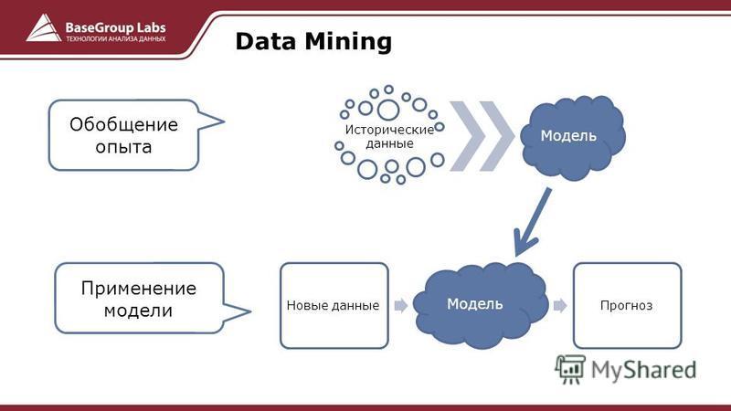 Data Mining Новые данные Модель Прогноз Исторические данные Модель Обобщение опыта Применение модели
