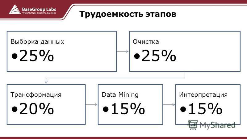 Выборка данных 25% Очистка 25% Трансформация 20% Data Mining 15% Интерпретация 15% Трудоемкость этапов