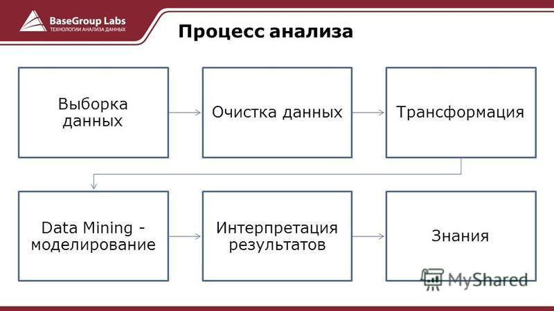 Выборка данных Очистка данных Трансформация Data Mining - моделирование Интерпретация результатов Знания Процесс анализа