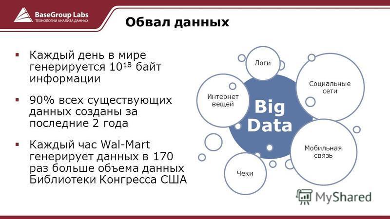 Каждый день в мире генерируется 10 18 байт информации 90% всех существующих данных созданы за последние 2 года Каждый час Wal-Mart генерирует данных в 170 раз больше объема данных Библиотеки Конгресса США Big Data Интернет вещей Социальные сети Мобил