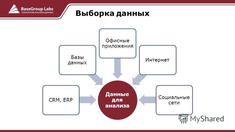 Данные для анализа CRM, ERPБазы данных Офисные приложения Интернет Социальные сети Выборка данных