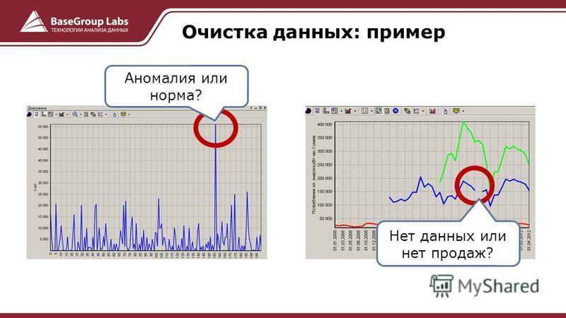 Очистка данных: пример Аномалия или норма? Нет данных или нет продаж?