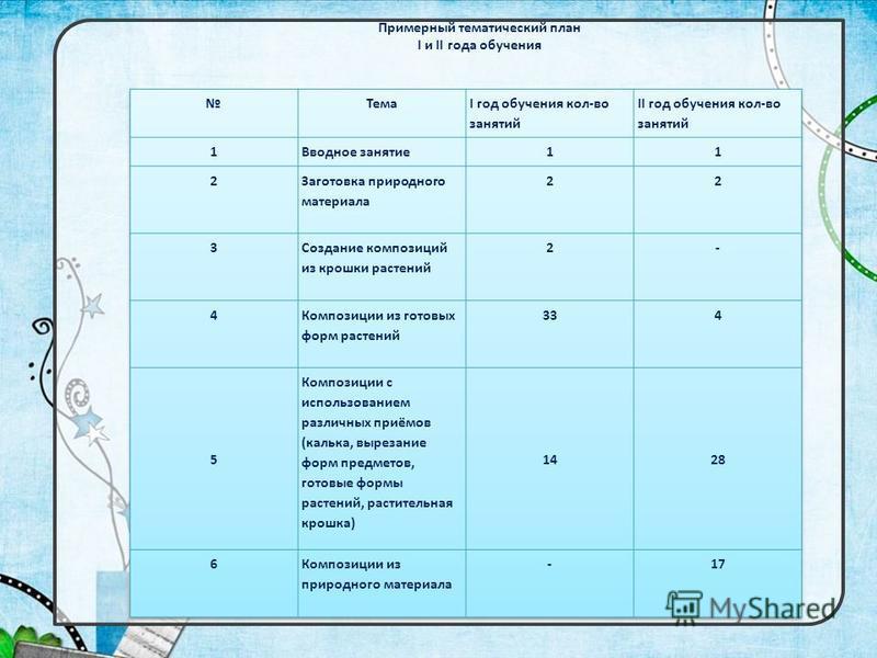 Примерный тематический план I и II года обучения