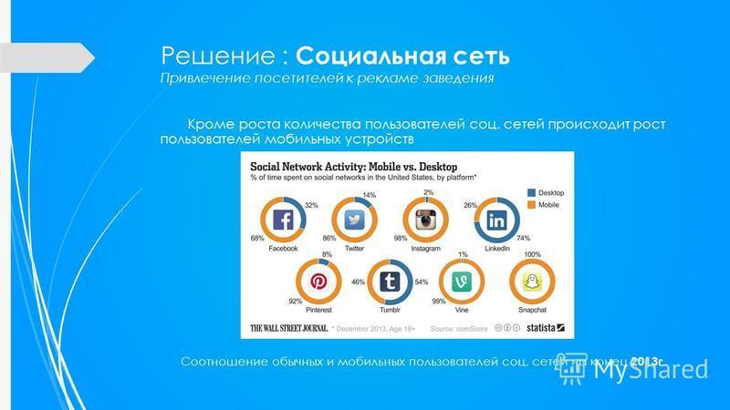 Кроме роста количества пользователей соц. сетей происходит рост пользователей мобильных устройств Соотношение обычных и мобильных пользователей соц. сетей на конец 2013 г Решение : Социальная сеть Привлечение посетителей к рекламе заведения