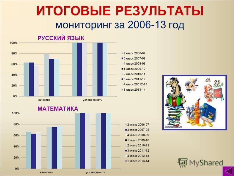 ИТОГОВЫЕ РЕЗУЛЬТАТЫ мониторинг за 2006-13 год РУССКИЙ ЯЗЫК МАТЕМАТИКА