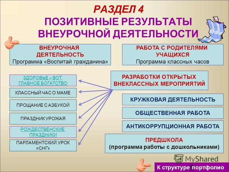 РАЗДЕЛ 4 ПОЗИТИВНЫЕ РЕЗУЛЬТАТЫ ВНЕУРОЧНОЙ ДЕЯТЕЛЬНОСТИ ВНЕУРОЧНАЯ ДЕЯТЕЛЬНОСТЬ Программа «Воспитай гражданина» ЗДОРОВЬЕ – ВОТ ГЛАВНОЕ БОГАТСТВО РОЖДЕСТВЕНСКИЕ ПРАЗДНИКИ КЛАССНЫЙ ЧАС О МАМЕ ПРАЗДНИК УРОЖАЯ ПРОЩАНИЕ С АЗБУКОЙ РАБОТА С РОДИТЕЛЯМИ УЧАЩИХ