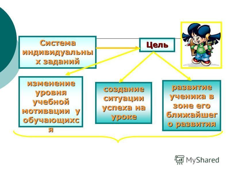 Система индивидуальны х заданий Цель изменение уровня учебной мотивации у обучающихс я создание ситуации успеха на уроке развитие ученика в зоне его ближайшег о развития