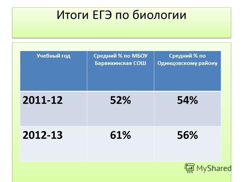 Итоги ЕГЭ по биологии Учебный год Средний % по МБОУ Барвихинская СОШ Средний % по Одинцовскому району 2011-1252%54% 2012-1361%56%