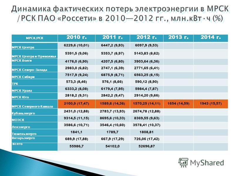 Динамика фактических потерь электроэнергии в МРСК /РСК ПАО «Россети» в 20102012 гг., млн.к Вт·ч (%) МРСК/РСК 2010 г.2011 г.2012 г.2013 г.2014 г. МРСК Центра 6229,6 (10,01)6447,2 (9,93)6097,9 (9,53) МРСК Центра и Приволжья 5391,5 (9,06)5353,7 (8,97)51