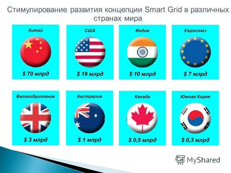 Стимулирование развития концепции Smart Grid в различных странах мира