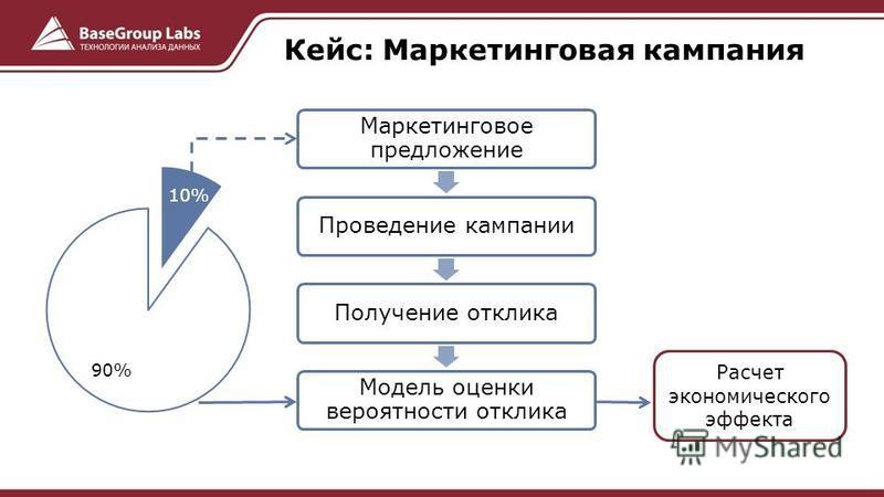 Маркетинговое предложение Проведение кампании Получение отклика Модель оценки вероятности отклика Расчет экономического эффекта Кейс: Маркетинговая кампания