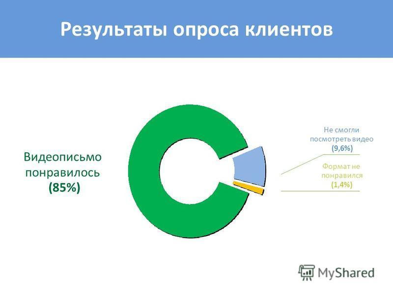 Видеописьмо понравилось (85%) Не смогли посмотреть видео (9,6%) Формат не понравился (1,4%) Результаты опроса клиентов