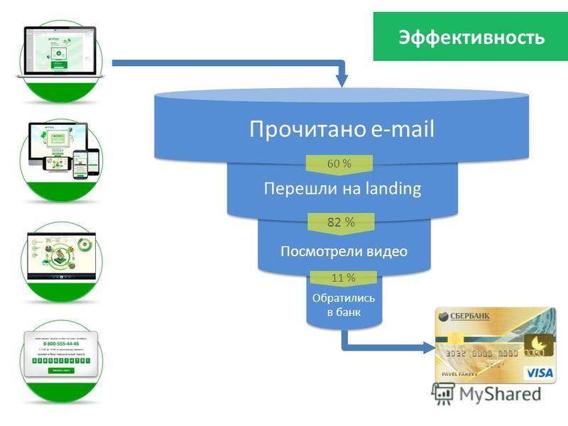 Как это работает Обратились в банк Обратились в банк Посмотрели видео Перешли на landing Прочитано e-mail 60 % 82 % 11 % Эффективность