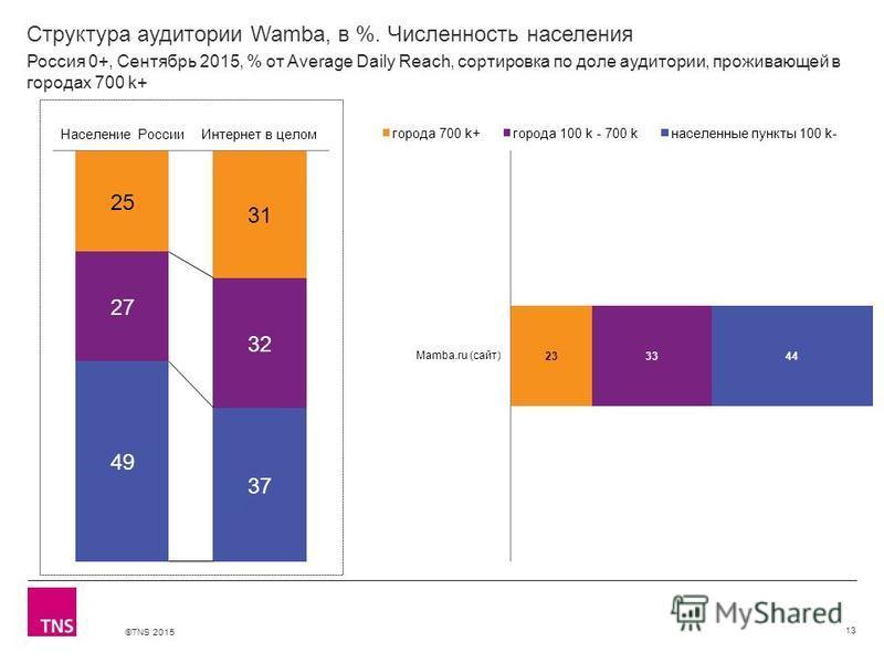 ©TNS 2015 Структура аудитории Wamba, в %. Численность населения 13 Россия 0+, Сентябрь 2015, % от Average Daily Reach, сортировка по доле аудитории, проживающей в городах 700 k+