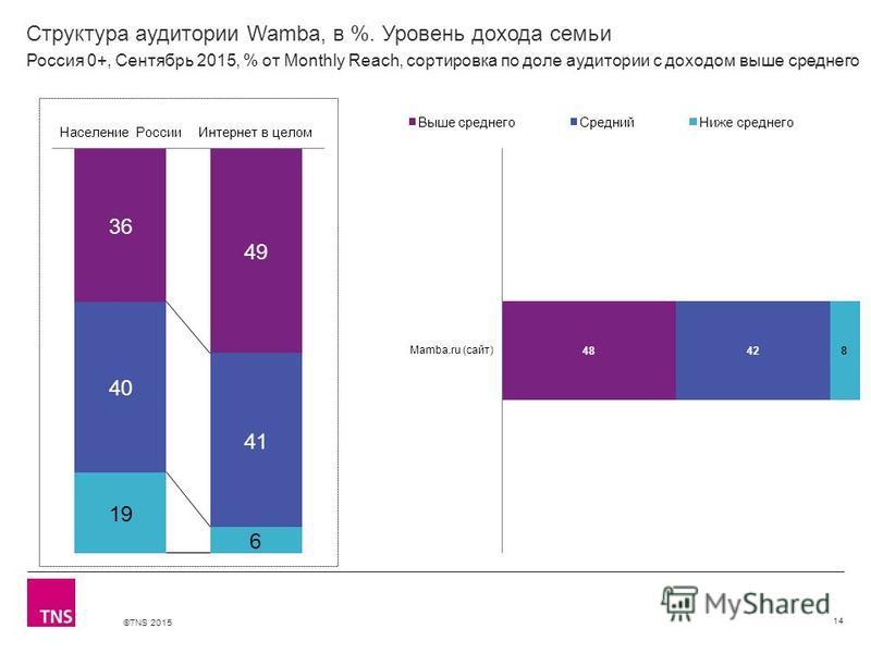 ©TNS 2015 Структура аудитории Wamba, в %. Уровень дохода семьи 14 Россия 0+, Сентябрь 2015, % от Monthly Reach, сортировка по доле аудитории с доходом выше среднего