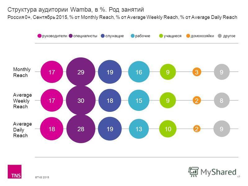 ©TNS 2015 Структура аудитории Wamba, в %. Род занятий 17 Monthly Reach Average Weekly Reach Average Daily Reach руководителиспециалистыслужащиерабочиеучащиесядомохозяйкидругое Россия 0+, Сентябрь 2015, % от Monthly Reach, % от Average Weekly Reach, %