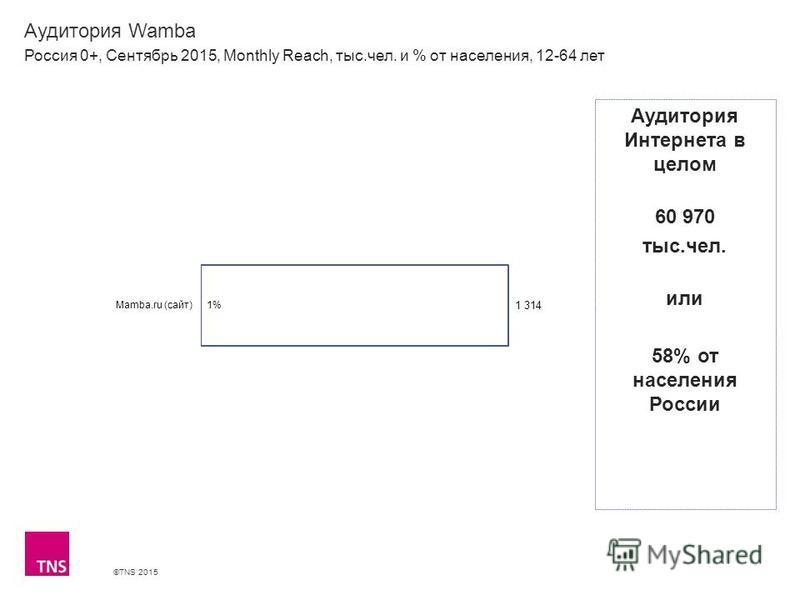 ©TNS 2015 Аудитория Wamba Россия 0+, Сентябрь 2015, Monthly Reach, тыс.чел. и % от населения, 12-64 лет Аудитория Интернета в целом 60 970 тыс.чел. или 58% от населения России