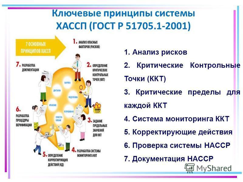 Ключевые принципы системы ХАССП (ГОСТ Р 51705.1-2001) 1. Анализ рисков 2. Критические Контрольные Точки (ККТ) 3. Критические пределы для каждой ККТ 4. Система мониторинга ККТ 5. Корректирующие действия 6. Проверка системы HACCP 7. Документация HACCP