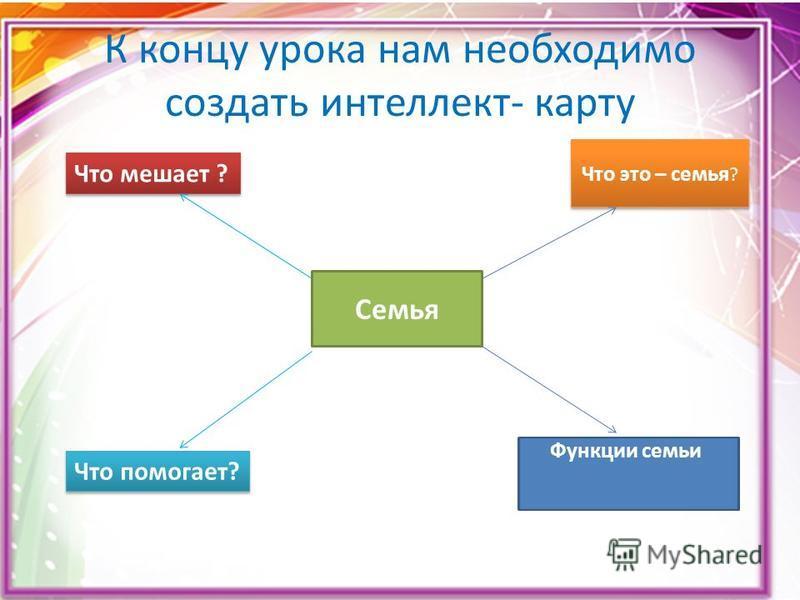 К концу урока нам необходимо создать интеллект- карту Семья Что это – семья ? Функции семьи Что мешает ? Что помогает?