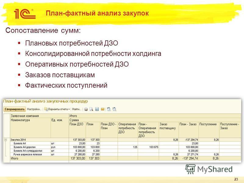 Контроль бюджетных и ресурсных лимитов 22 Контроль заявленной потребности на соответствие статьям бюджета и плану закупок по объему Контроль превышения плановых цен в заявках Исключение дублирования заявок Контроль превышения объемов для обеспечения
