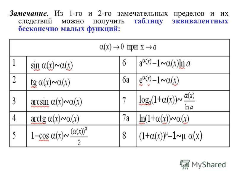 Замечание. Из 1-го и 2-го замечательных пределов и их следствий можно получить таблицу эквивалентных бесконечно малых функций: