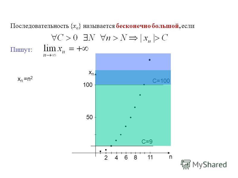 Последовательность {x n } называется бесконечно большой, если Пишут: n xnxn 100 50 2 4 6 x n =n 2 8 C=9 C=100 11