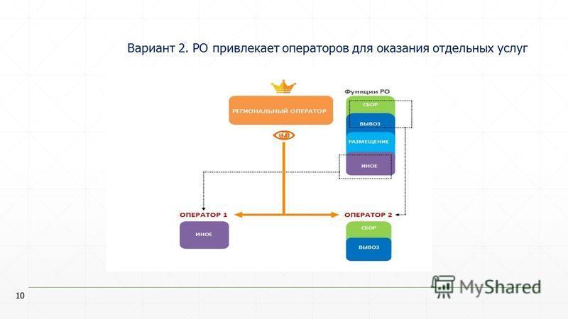 10 Вариант 2. РО привлекает операторов для оказания отдельных услуг 10