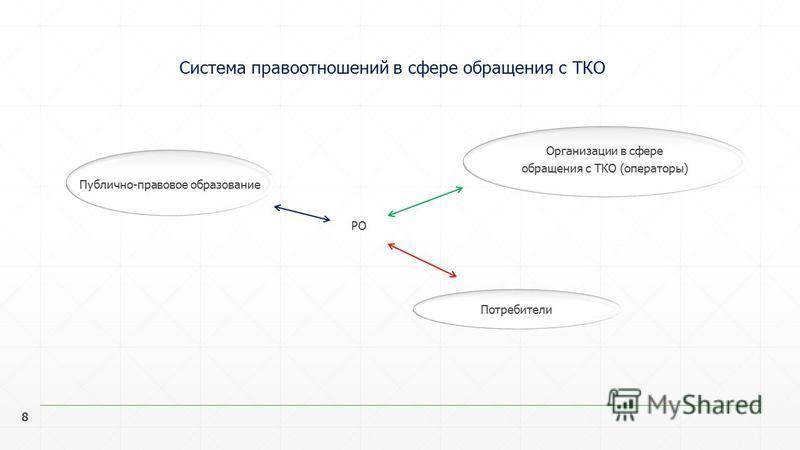 8 Система правоотношений в сфере обращения с ТКО 88 Потребители Публично-правовое образование Организации в сфере обращения с ТКО (операторы) РО