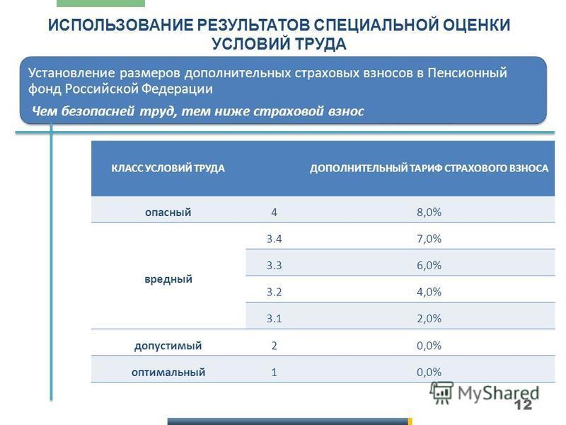 12 ИСПОЛЬЗОВАНИЕ РЕЗУЛЬТАТОВ СПЕЦИАЛЬНОЙ ОЦЕНКИ УСЛОВИЙ ТРУДА Установление размеров дополнительных страховых взносов в Пенсионный фонд Российской Федерации Чем безопасней труд, тем ниже страховой взнос КЛАСС УСЛОВИЙ ТРУДАДОПОЛНИТЕЛЬНЫЙ ТАРИФ СТРАХОВО
