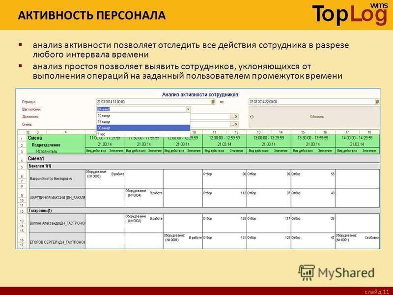слайд 11 АКТИВНОСТЬ ПЕРСОНАЛА анализ активности позволяет отследить все действия сотрудника в разрезе любого интервала времени анализ простоя позволяет выявить сотрудников, уклоняющихся от выполнения операций на заданный пользователем промежуток врем