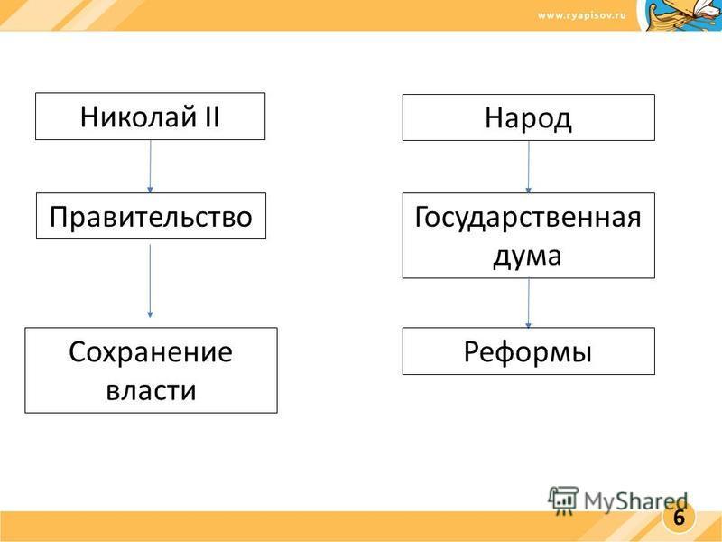 Николай II Народ Правительство Государственная дума Реформы Сохранение власти 6