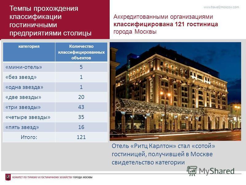 Темпы прохождения классификации гостиничными предприятиями столицы Аккредитованными организациями классифицирована 121 гостиница города Москвы www.travel2moscow.com Отель «Ритц Карлтон» стал «сотой» гостиницей, получившей в Москве свидетельство катег