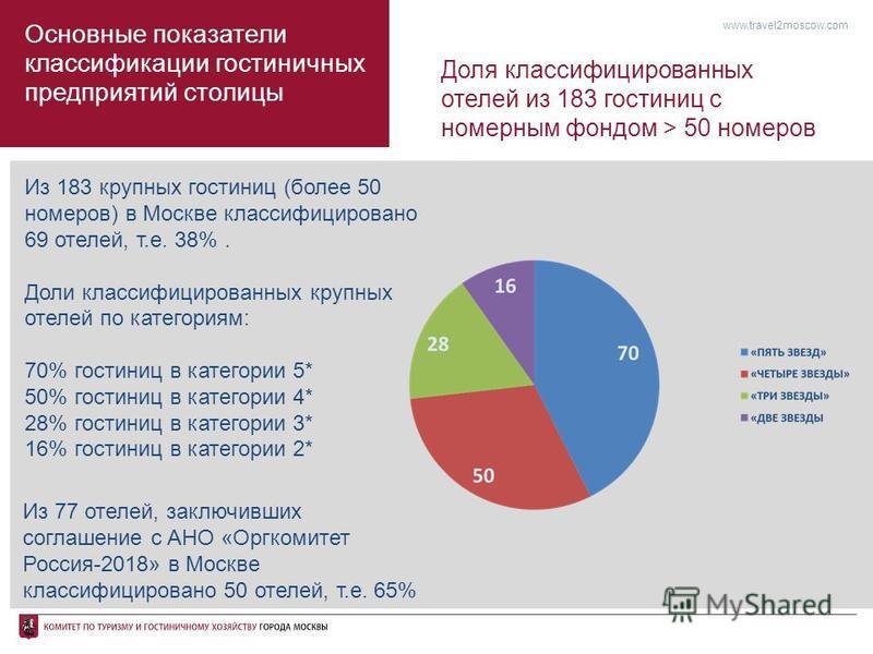 Основные показатели классификации гостиничных предприятий столицы Из 183 крупных гостиниц (более 50 номеров) в Москве классифицировано 69 отелей, т.е. 38%. Доли классифицированных крупных отелей по категориям: 70% гостиниц в категории 5* 50% гостиниц