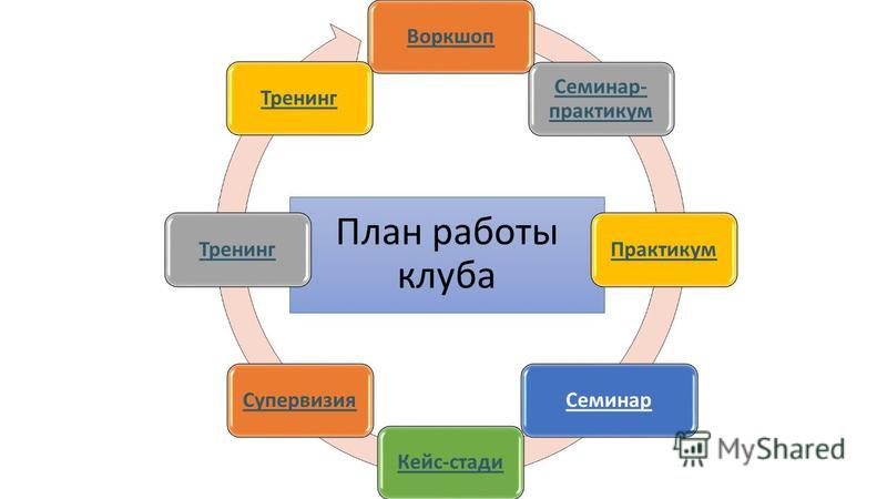 План работы клуба Воркшоп Семинар- практикум Практикум СеминарКейс-стадии СупервизияТренинг