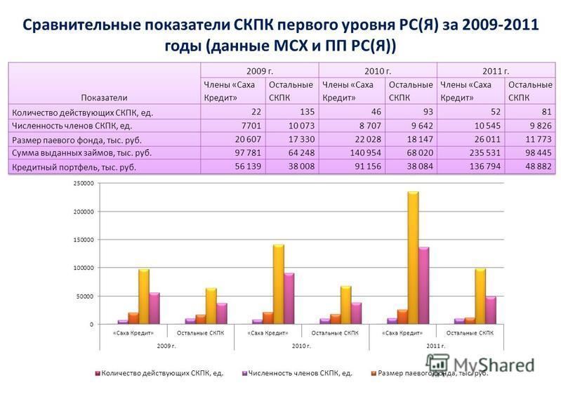 Сравнительные показатели СКПК первого уровня РС(Я) за 2009-2011 годы (данные МСХ и ПП РС(Я))