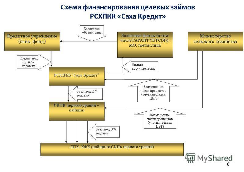 Схема финансирования целевых займов РСХПКК «Саха Кредит» 6 Кредитное учреждение (банк, фонд) РСХПКК