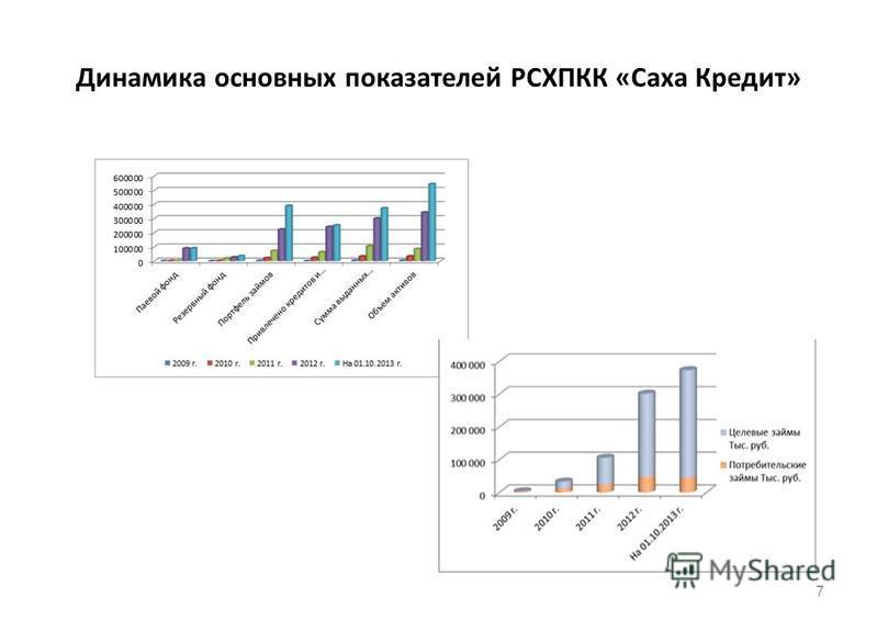 Динамика основных показателей РСХПКК «Саха Кредит» 7