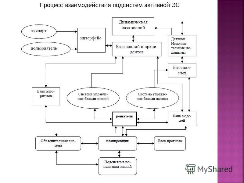 мистическую. 10 Процесс взаимодействия подсистем активной ЭС