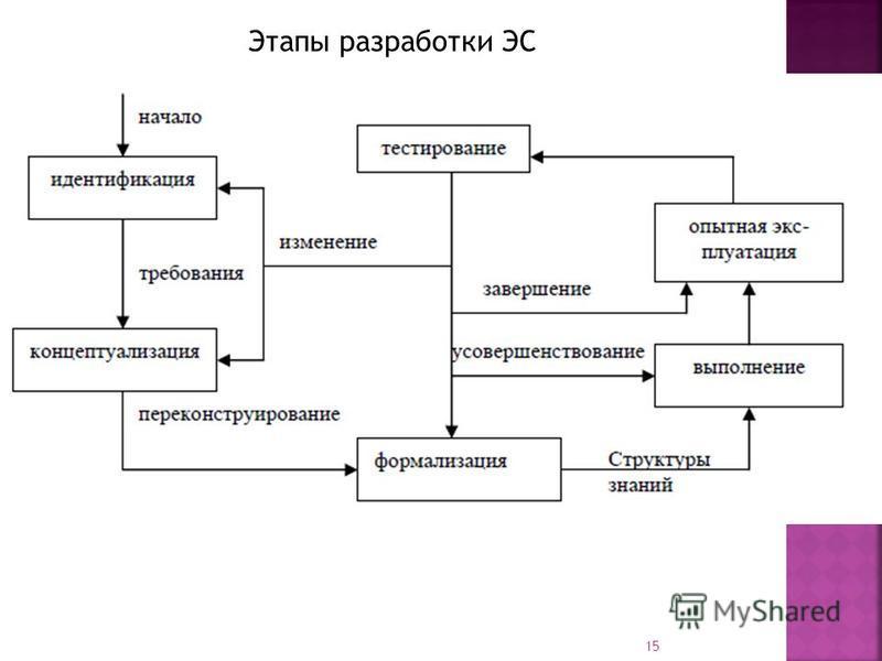 Этапы разработки ЭС 15