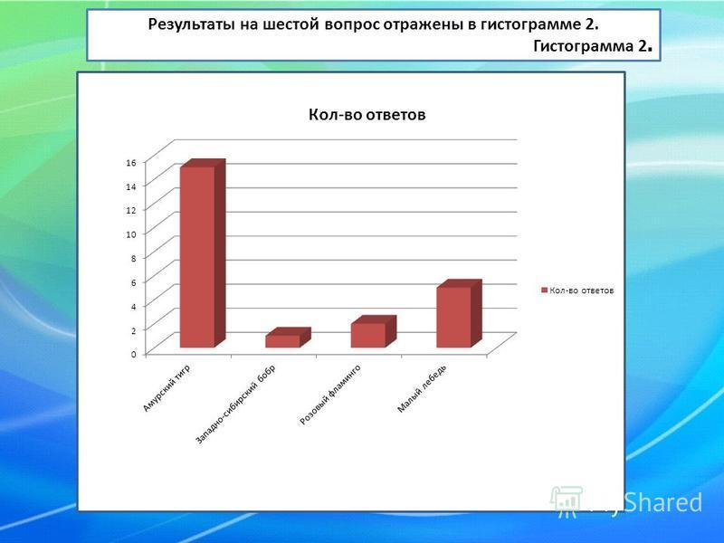 Результаты на шестой вопрос отражены в гистограмме 2. Гистограмма 2.